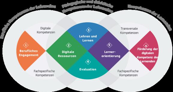 Fortbildungen im Selbststudium entlang des Europäischen Rahmens für die digitale Kompetenz von Lehrenden (DigCompEdu)